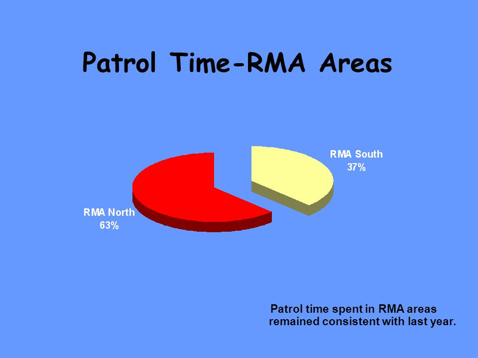 Patrol Time-RMA Areas Patrol time spent in RMA areas remained consistent with last year.