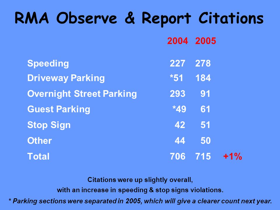 Speeding Driveway Parking *51184 Overnight Street Parking Guest Parking *49 61 Stop Sign Other Total % RMA Observe & Report Citations Citations were up slightly overall, with an increase in speeding & stop signs violations.