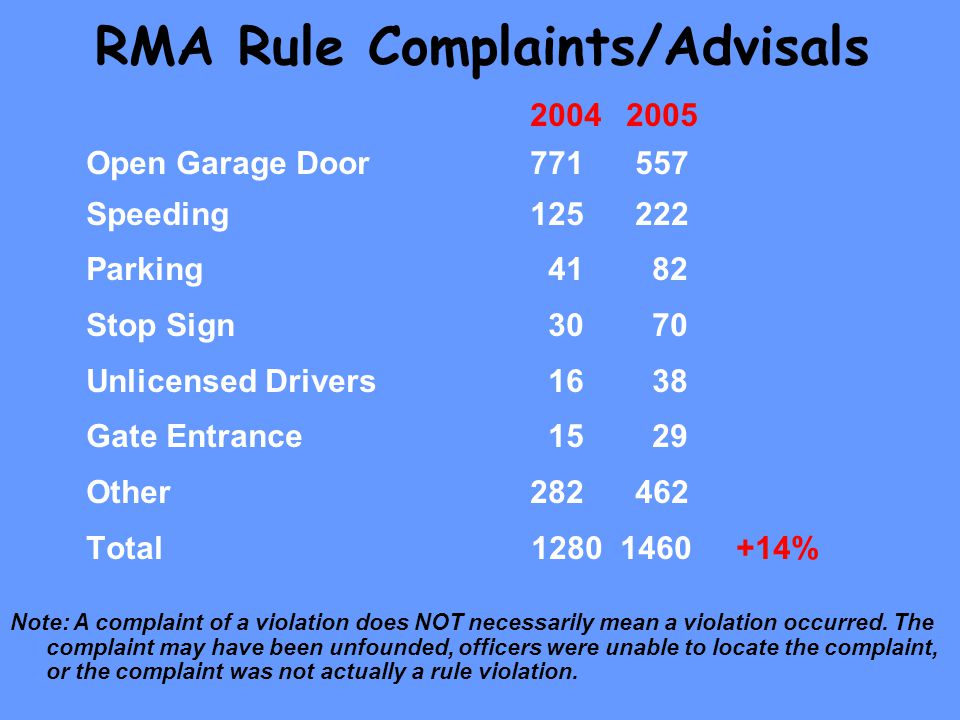 RMA Rule Complaints/Advisals Open Garage Door Speeding Parking Stop Sign Unlicensed Drivers Gate Entrance Other Total % Note: A complaint of a violation does NOT necessarily mean a violation occurred.