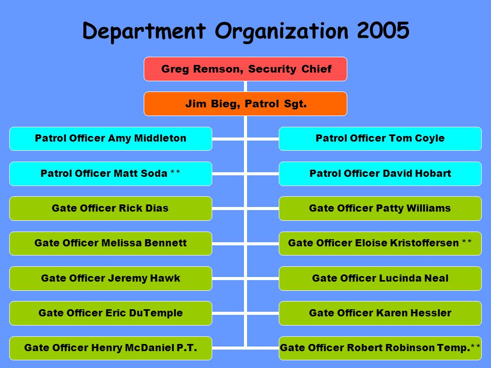 Department Organization 2005 Greg Remson, Security Chief Jim Bieg, Patrol Sgt.