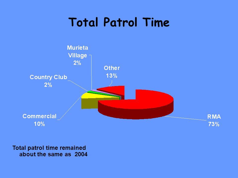 North Gate Vehicle Totals 2005 Totals 112,554 2004 Totals 136,514