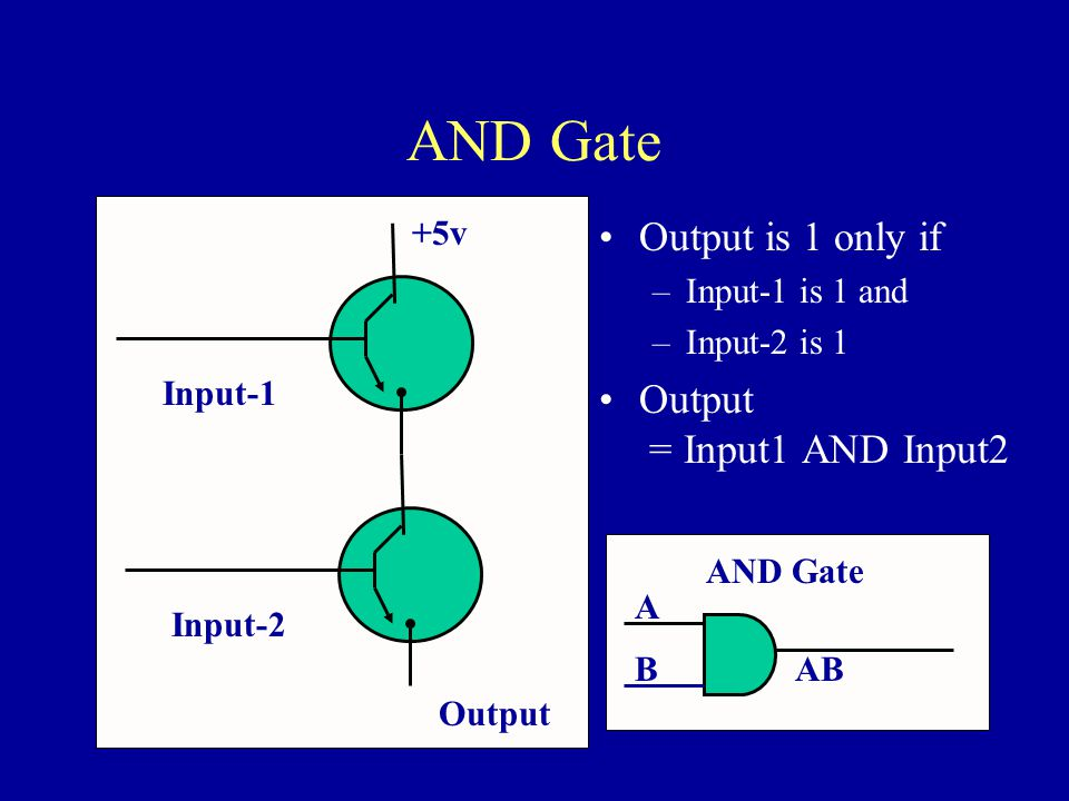 AND Gate +5v Output is 1 only if –Input-1 is 1 and –Input-2 is 1 Output = Input1 AND Input2 Output Input-1Input-2 AND Gate A ABB