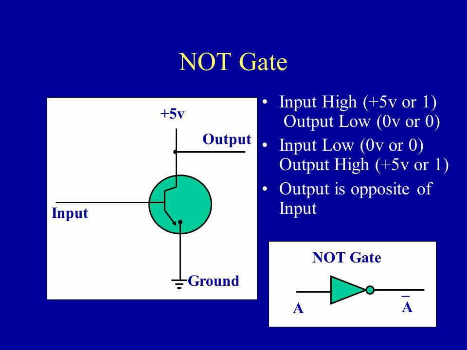 NOT Gate +5v Input Ground Input High (+5v or 1) Output Low (0v or 0) Input Low (0v or 0) Output High (+5v or 1) Output is opposite of Input Output NOT Gate A _A_A