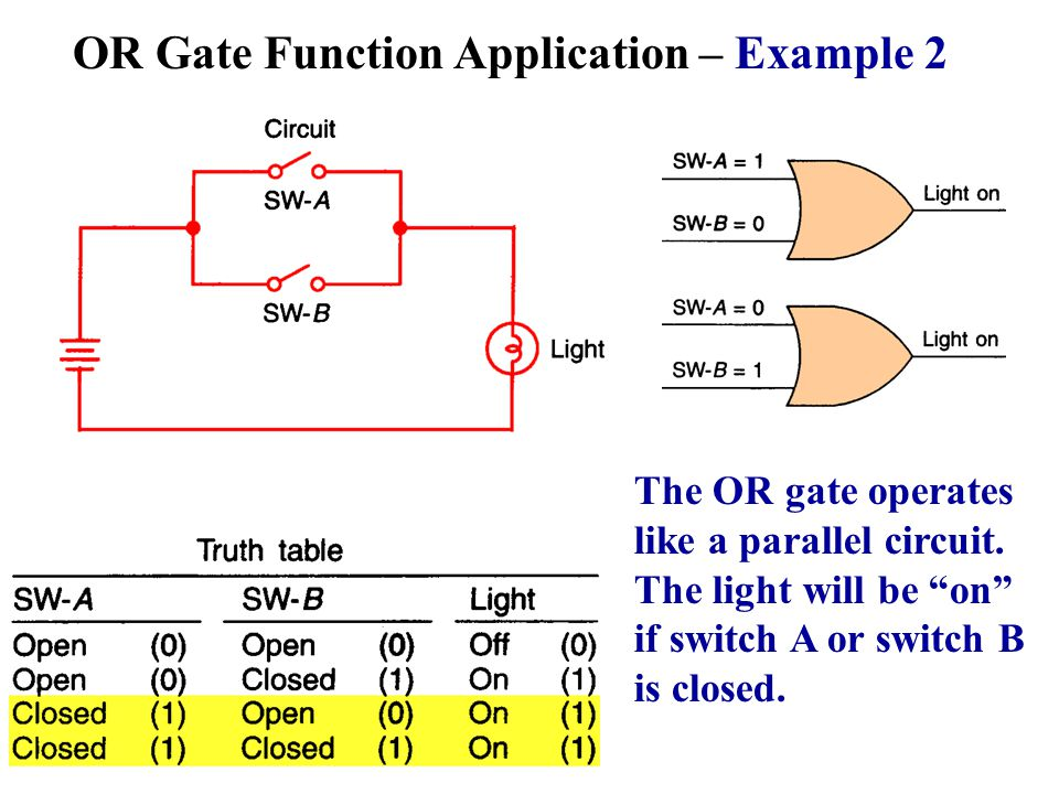 OR Gate Function Application – Example 2 The OR gate operates like a parallel circuit. The light will be on if switch A or switch B is closed.