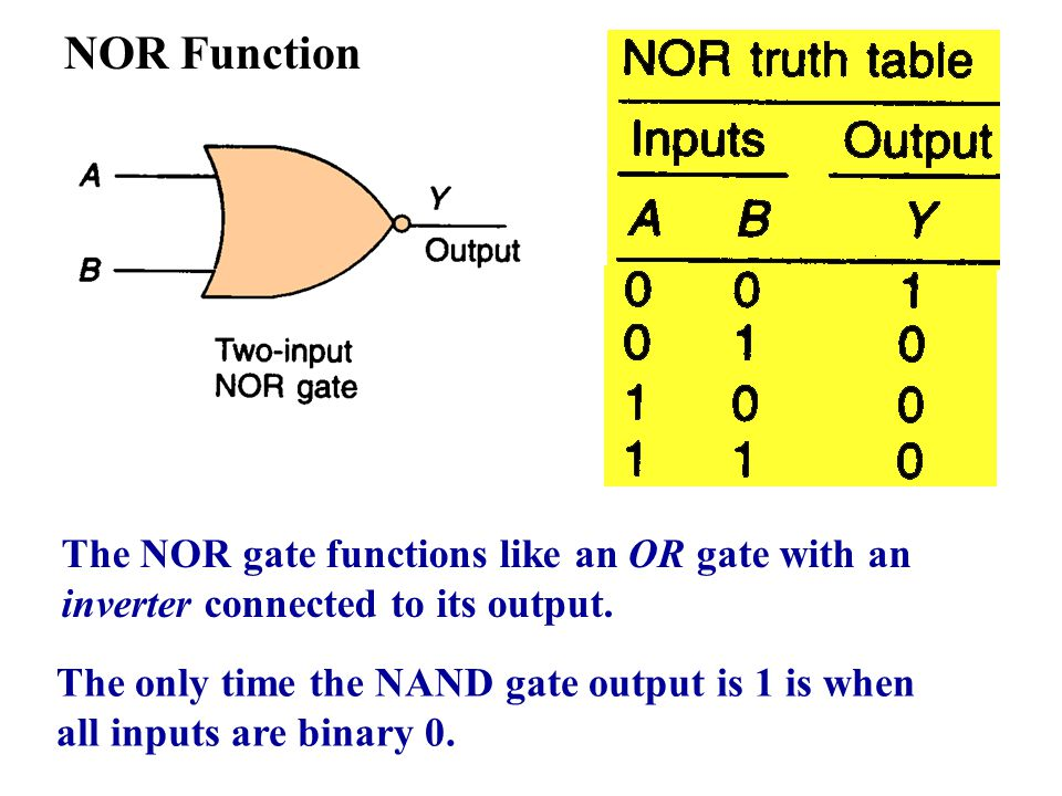 NOR Function The NOR gate functions like an OR gate with an inverter connected to its output. The only time the NAND gate output is 1 is when all inpu