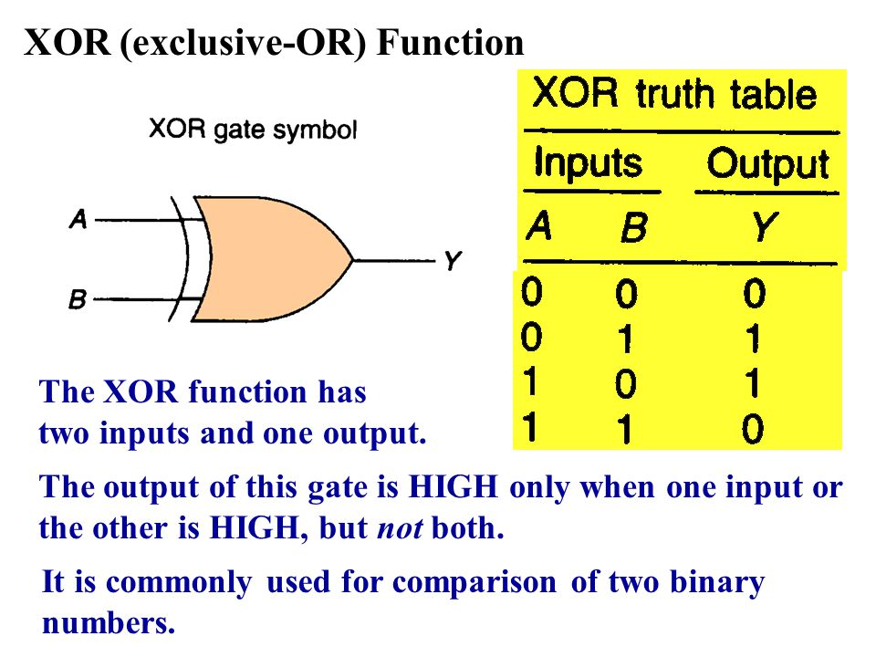 XOR (exclusive-OR) Function The output of this gate is HIGH only when one input or the other is HIGH, but not both. The XOR function has two inputs an