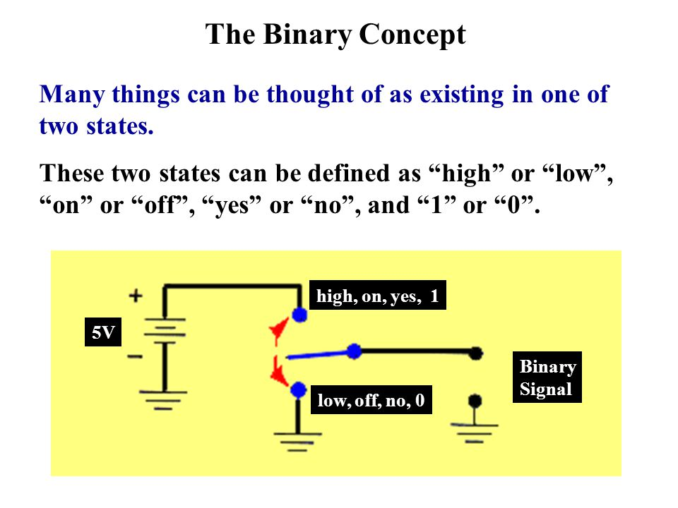 The Binary Concept Many things can be thought of as existing in one of two states. These two states can be defined as high or low, on or off, yes or n