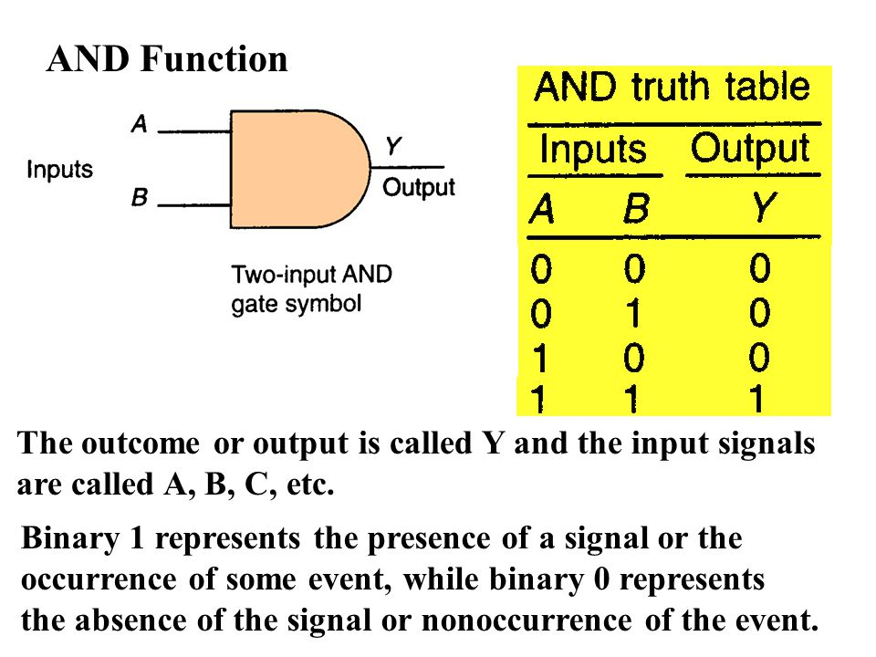 AND Function The outcome or output is called Y and the input signals are called A, B, C, etc. Binary 1 represents the presence of a signal or the occu