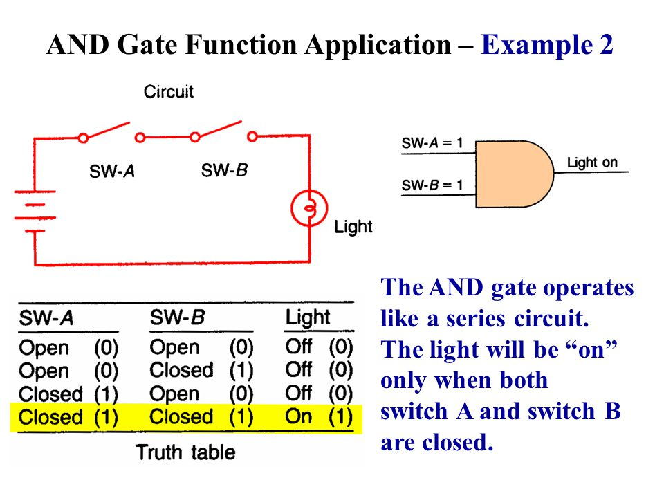 AND Gate Function Application – Example 2 The AND gate operates like a series circuit. The light will be on only when both switch A and switch B are c