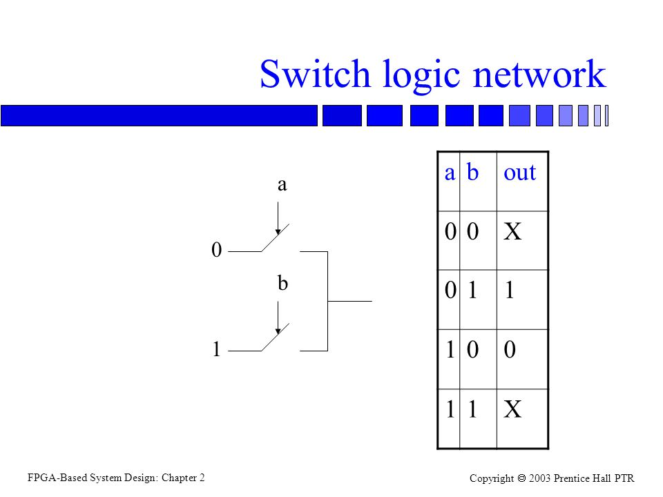 FPGA-Based System Design: Chapter 2 Copyright 2003 Prentice Hall PTR Switch logic network a b 0 1 about 00X 011 100 11X