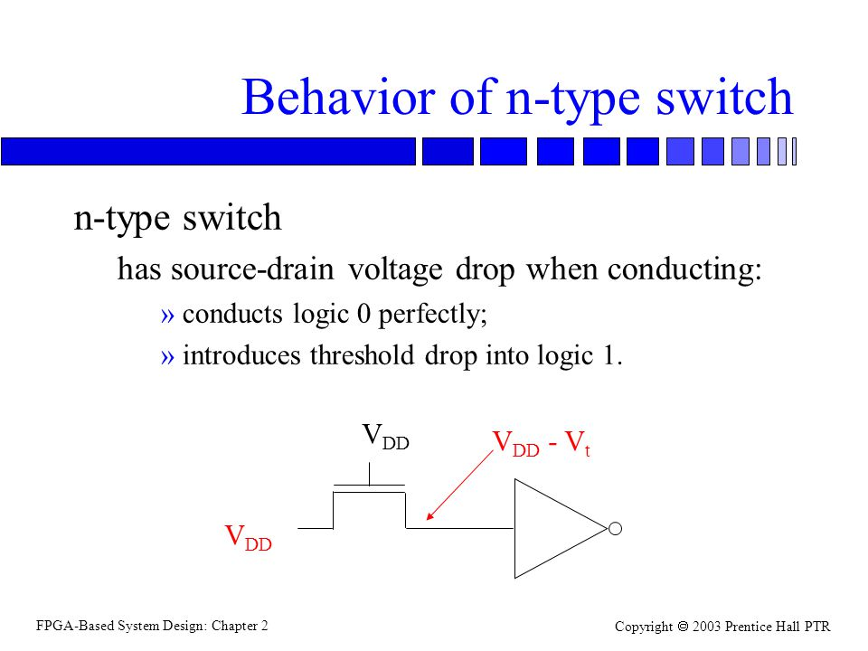 FPGA-Based System Design: Chapter 2 Copyright 2003 Prentice Hall PTR Behavior of n-type switch n-type switch has source-drain voltage drop when conducting: »conducts logic 0 perfectly; »introduces threshold drop into logic 1.