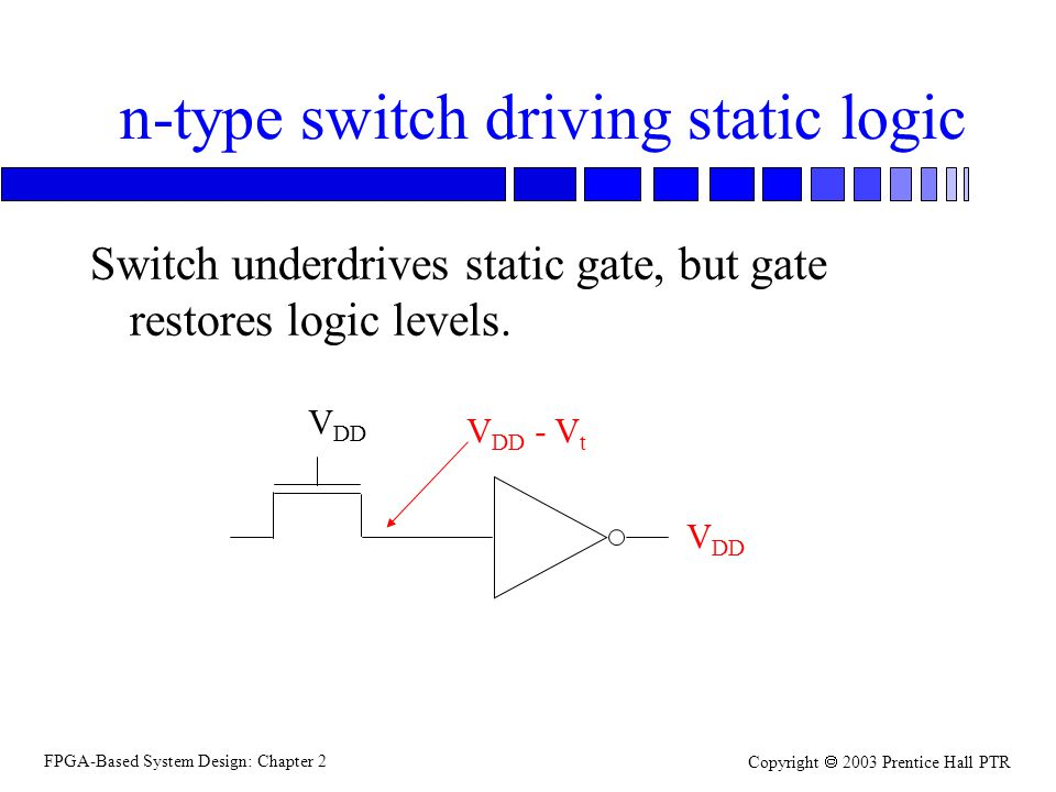 FPGA-Based System Design: Chapter 2 Copyright 2003 Prentice Hall PTR n-type switch driving static logic Switch underdrives static gate, but gate restores logic levels.