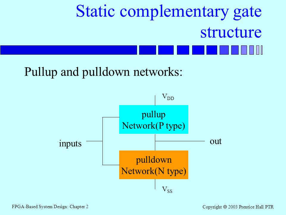 FPGA-Based System Design: Chapter 2 Copyright 2003 Prentice Hall PTR Static complementary gate structure Pullup and pulldown networks: pullup Network(P type) pulldown Network(N type) V DD V SS out inputs