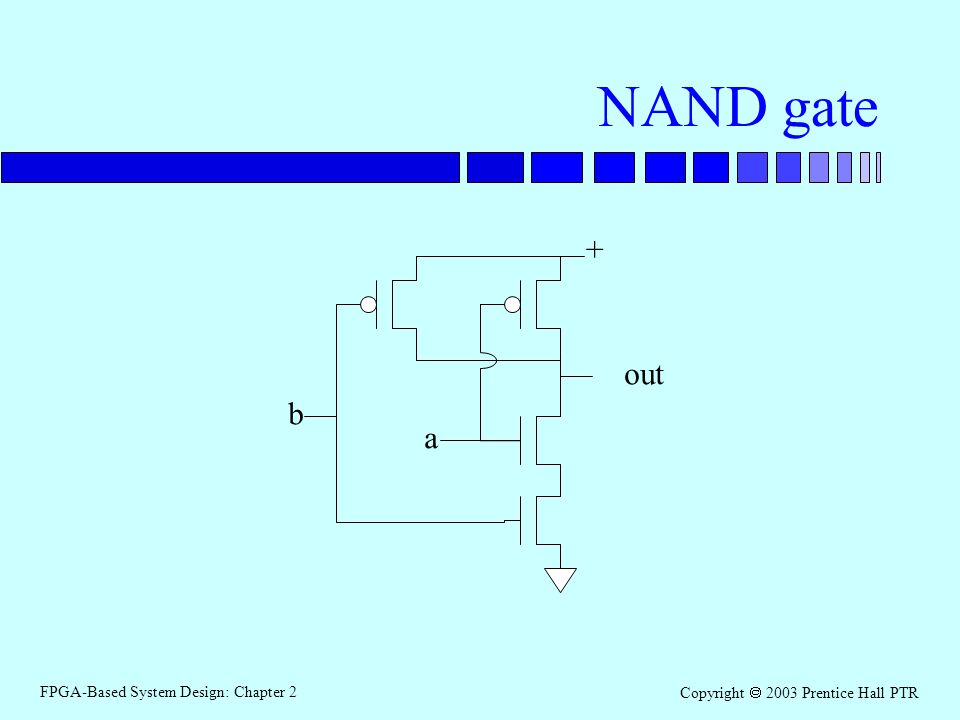 FPGA-Based System Design: Chapter 2 Copyright 2003 Prentice Hall PTR NAND gate + b a out