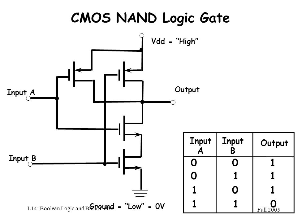Fall 2005 L14: Boolean Logic and Basic Gates CMOS NAND Logic Gate Input A Output Vdd = High Ground = Low = 0V Input A Output 01 0 1 Input B 0 1 1 0 01