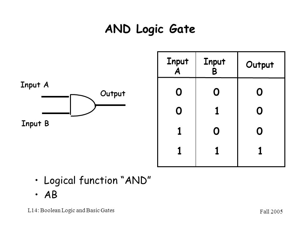 Fall 2005 L14: Boolean Logic and Basic Gates AND Logic Gate Logical function AND AB Input A Input A Output 00 1 1 Input B Input B 0 0 0 0 01 11