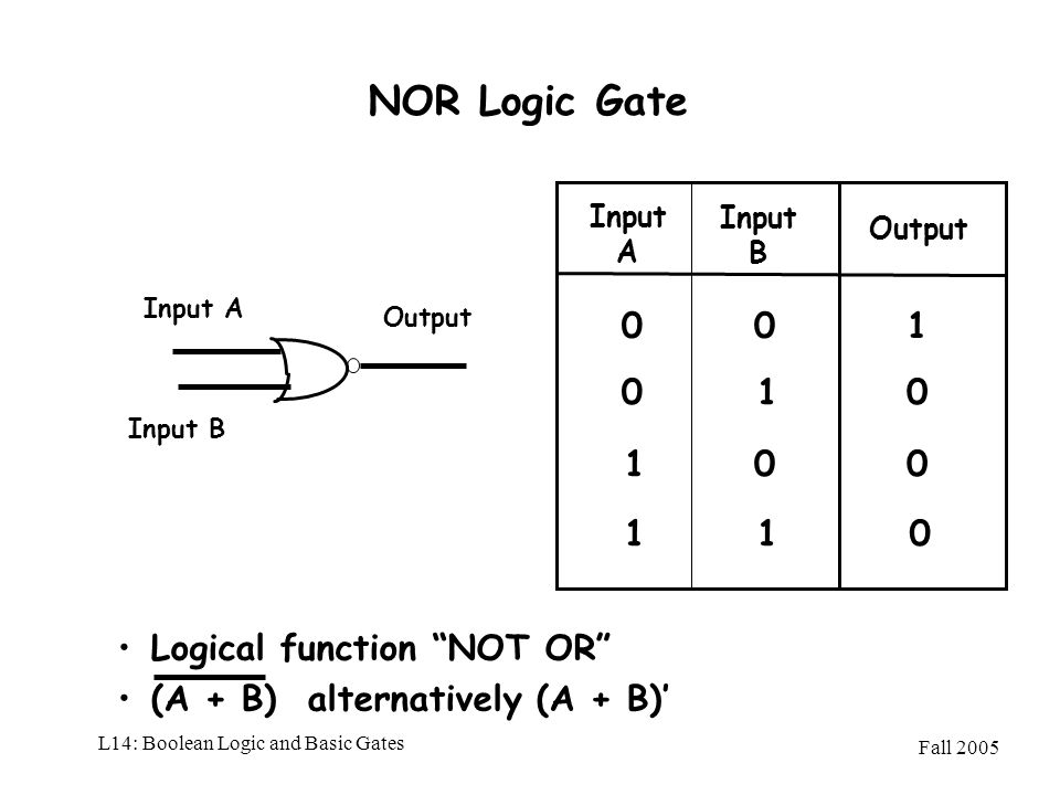Fall 2005 L14: Boolean Logic and Basic Gates NOR Logic Gate Input A Input A Output 01 0 1 Input B Input B 0 0 0 0 01 11 Logical function NOT OR (A + B