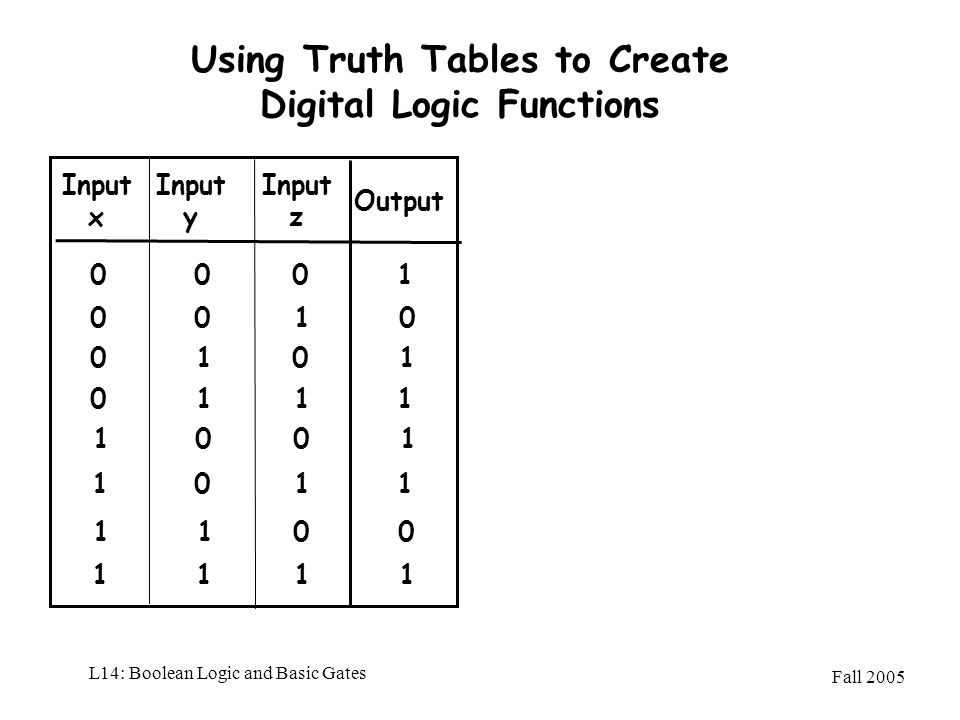 Fall 2005 L14: Boolean Logic and Basic Gates Using Truth Tables to Create Digital Logic Functions Input x Output 01 0 1 Input y 0 0 1 0 01 11 Input z