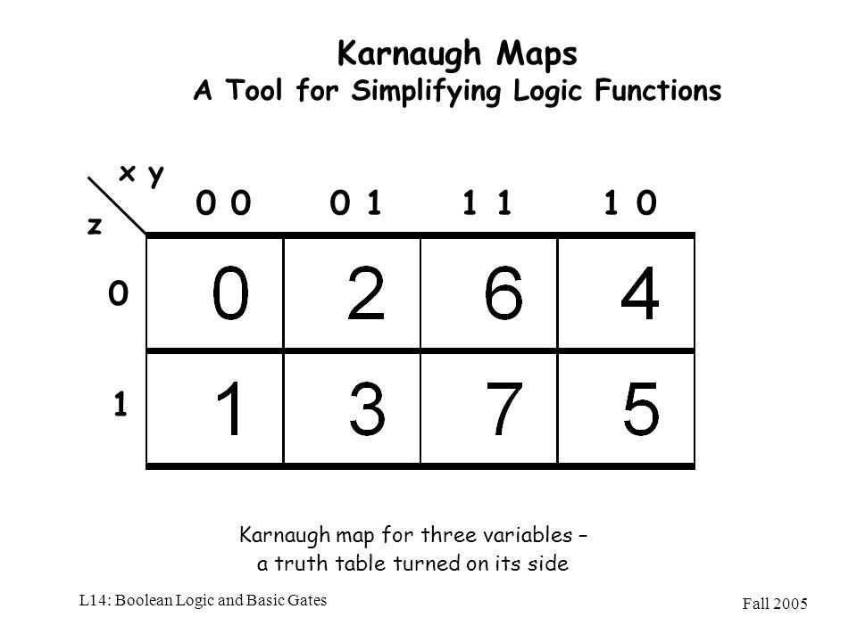 Fall 2005 L14: Boolean Logic and Basic Gates Karnaugh Maps A Tool for Simplifying Logic Functions Karnaugh map for three variables – a truth table tur