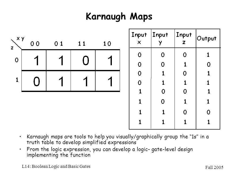 Fall 2005 L14: Boolean Logic and Basic Gates Karnaugh Maps Karnaugh maps are tools to help you visually/graphically group the 1s in a truth table to d