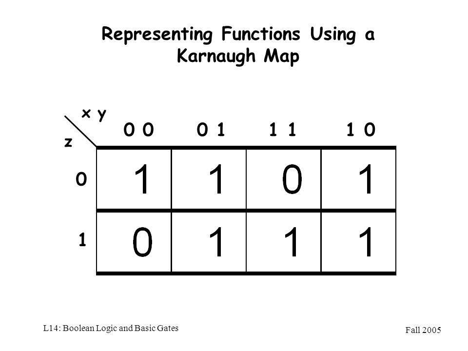 Fall 2005 L14: Boolean Logic and Basic Gates Representing Functions Using a Karnaugh Map x y z 0 1 0 1 01 0 1