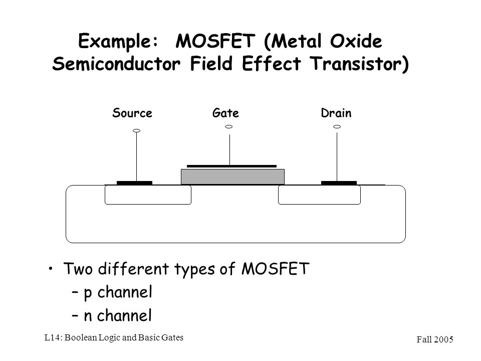 Fall 2005 L14: Boolean Logic and Basic Gates Example: MOSFET (Metal Oxide Semiconductor Field Effect Transistor) Two different types of MOSFET –p chan