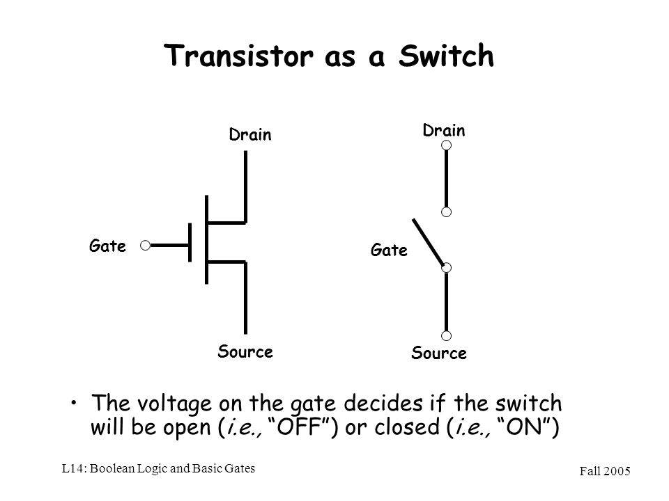 Fall 2005 L14: Boolean Logic and Basic Gates Transistor as a Switch The voltage on the gate decides if the switch will be open (i.e., OFF) or closed (