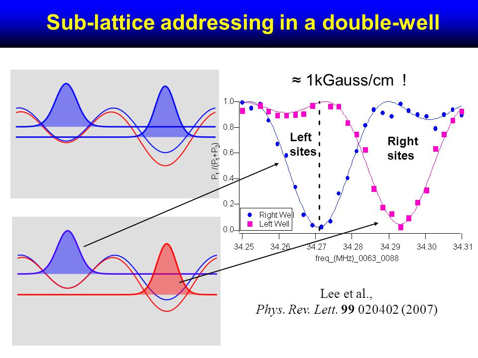 Sub-lattice addressing in a double-well Left sites Right sites 1kGauss/cm .