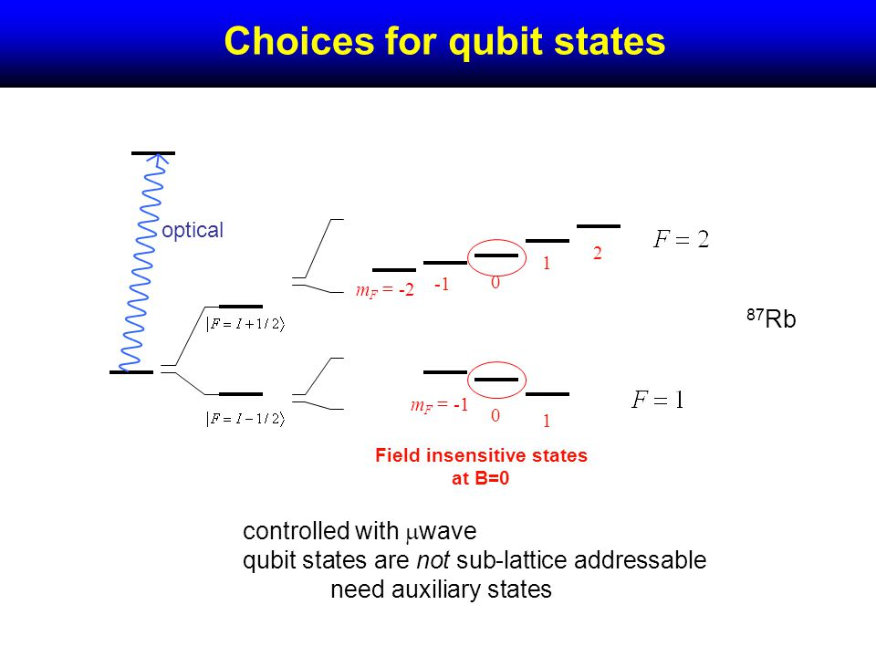 optical 87 Rb Choices for qubit states Field insensitive states at B=0 0 1 0 2 1 m F = -2 m F = -1 controlled with wave qubit states are not sub-lattice addressable need auxiliary states