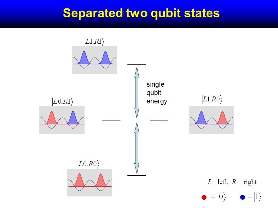 Separated two qubit states single qubit energy L= left, R = right
