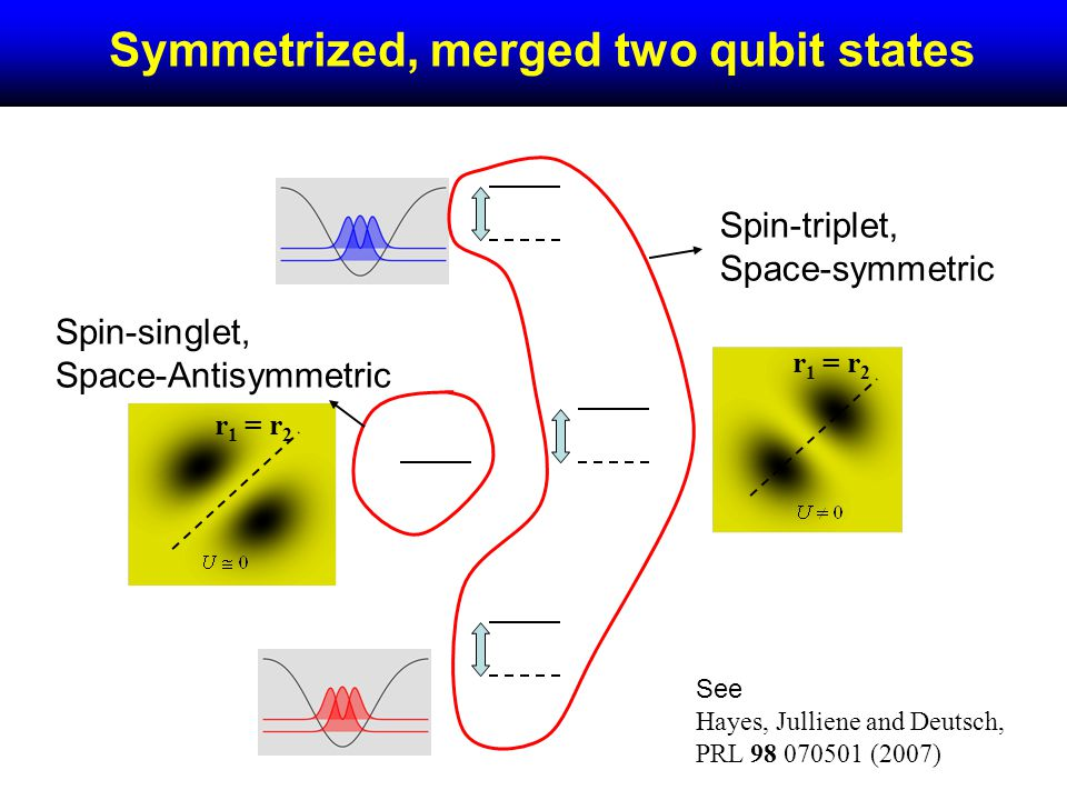 + - Symmetrized, merged two qubit states Spin-triplet, Space-symmetric Spin-singlet, Space-Antisymmetric r 1 = r 2 See Hayes, Julliene and Deutsch, PRL 98 070501 (2007)