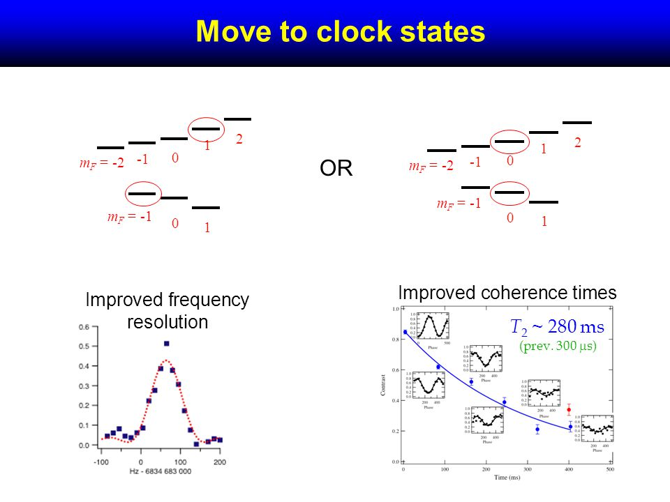 Move to clock states 0 1 0 2 1 m F = -2 m F = -1 0 1 0 2 1 m F = -2 m F = -1 T 2 ~ 280 ms (prev.