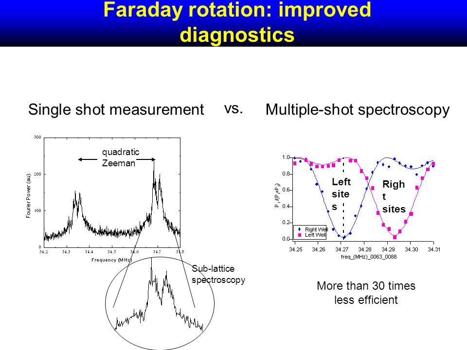 Faraday rotation: improved diagnostics Left site s Righ t sites Single shot measurementMultiple-shot spectroscopy vs.