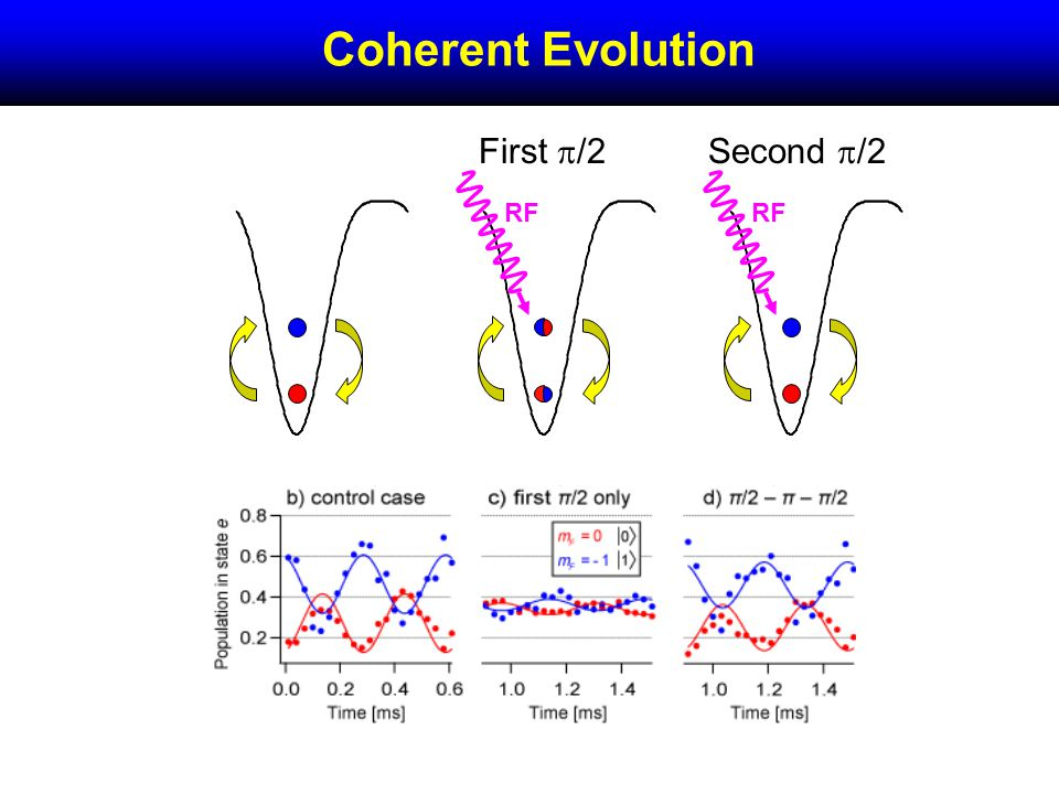 Coherent Evolution First /2Second /2 RF