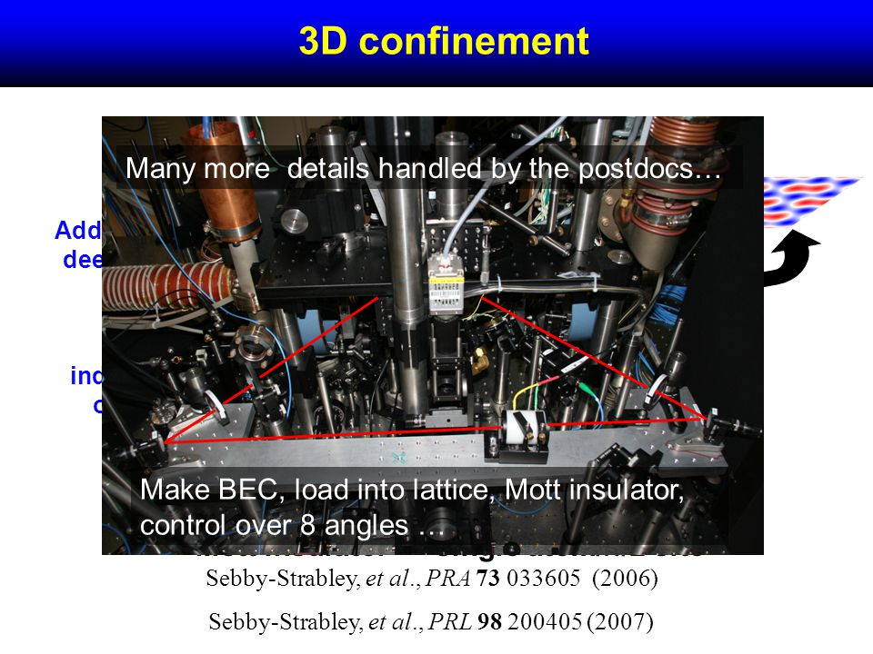 Add an independent, deep vertical lattice 3D lattice = independent array of 2D systems 3D confinement Mott insulator single atom/ /2 site Many more details handled by the postdocs… Make BEC, load into lattice, Mott insulator, control over 8 angles … Sebby-Strabley, et al., PRA 73 033605 (2006) Sebby-Strabley, et al., PRL 98 200405 (2007)