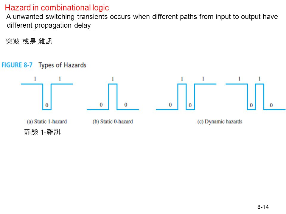 8-14 Figure 8.7 Types of Hazards Hazard in combinational logic A unwanted switching transients occurs when different paths from input to output have d