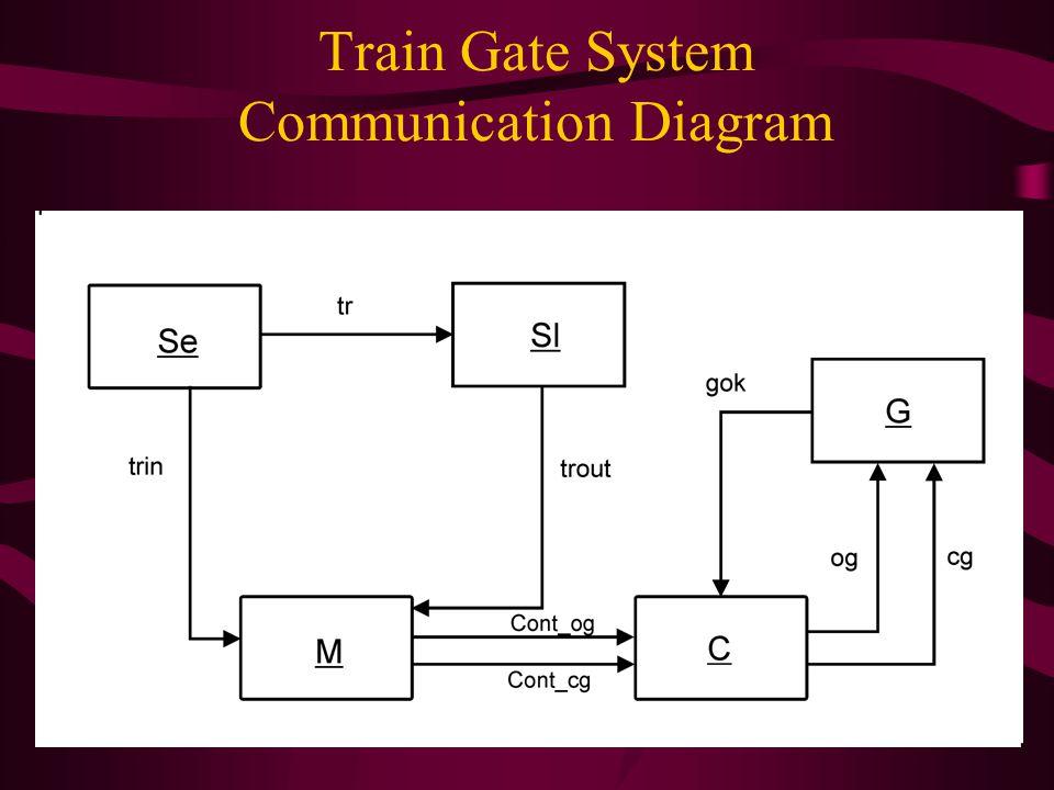 Train Gate System Communication Diagram