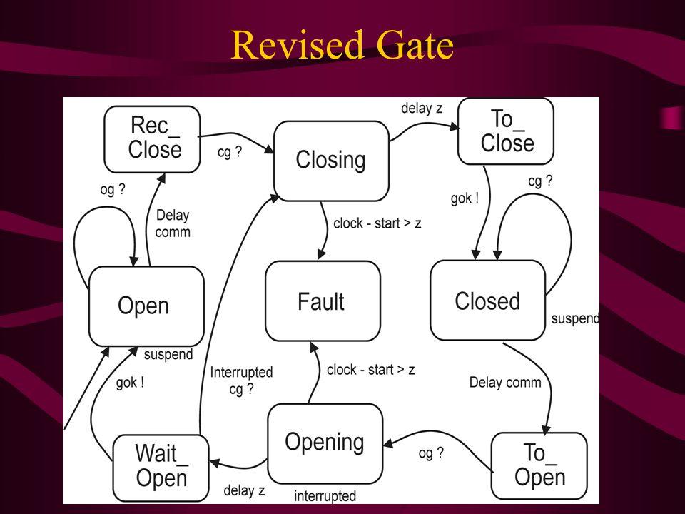 Revised Gate