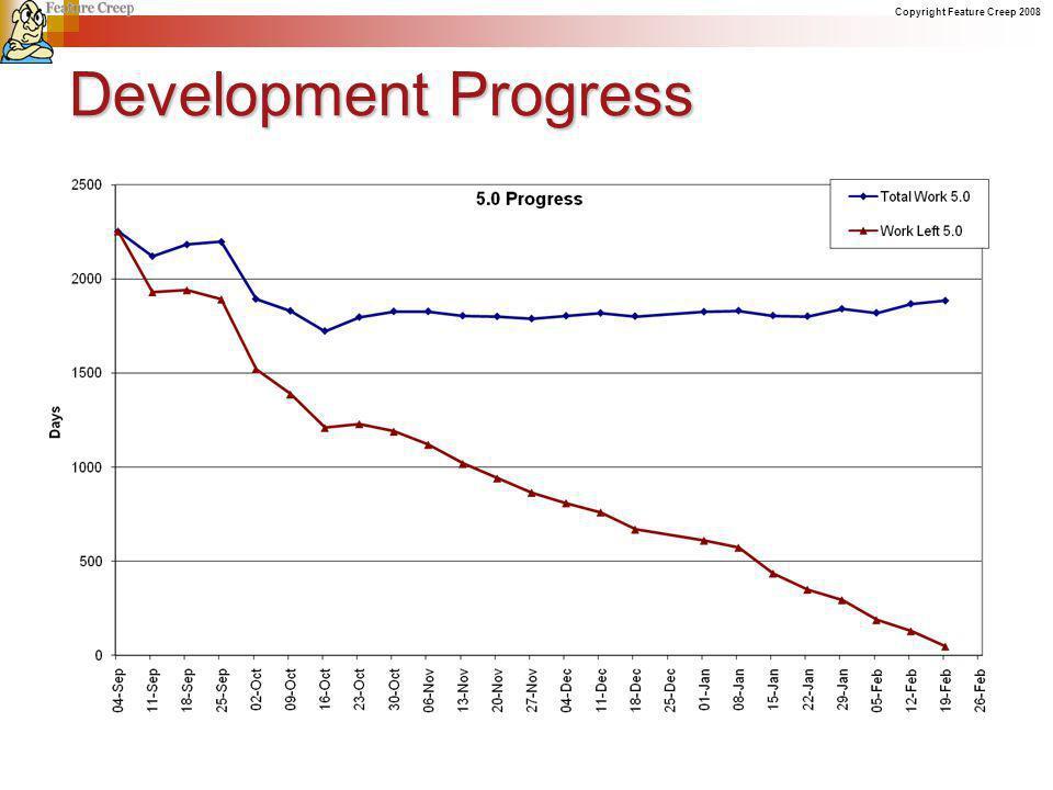 Copyright Feature Creep 2008 Development Progress
