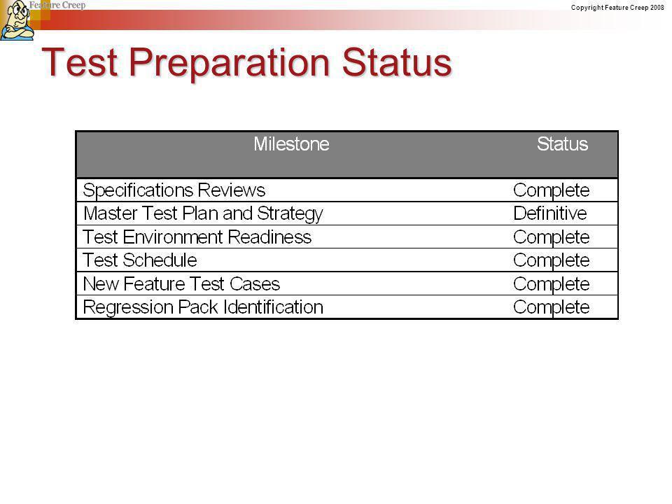 Copyright Feature Creep 2008 Test Preparation Status