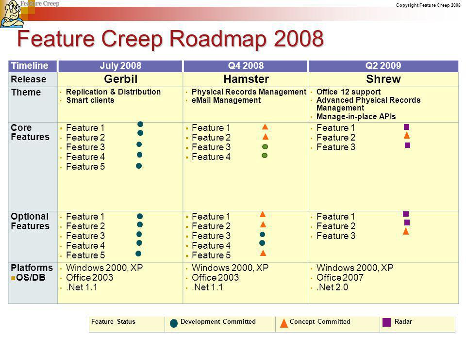 Copyright Feature Creep 2008 TimelineJuly 2008Q4 2008Q2 2009 Release GerbilHamsterShrew Theme Replication & Distribution Smart clients Physical Record