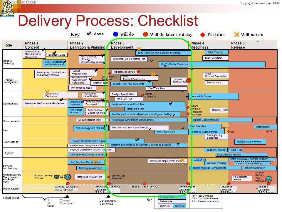 Copyright Feature Creep 2008 Delivery Process: Checklist done will do Past due Will not do Key Will do later or delay ?