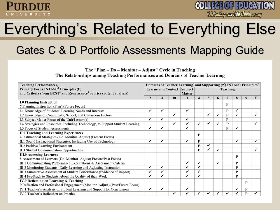 Gate C Assessment Overview Same Basic Structure as Gate D Assessment Except Uses Indiana Teacher Induction-Style Assessments Based on One Teaching Performances AreaSame Basic Structure as Gate D Assessment Except Uses Indiana Teacher Induction-Style Assessments Based on One Teaching Performances Area Planning Instruction Planning Instruction Five Main Criteria are Identical to Gate D CriteriaFive Main Criteria are Identical to Gate D Criteria Includes OPTIONAL Supporting Criteria for Each of the Main CriteriaIncludes OPTIONAL Supporting Criteria for Each of the Main Criteria