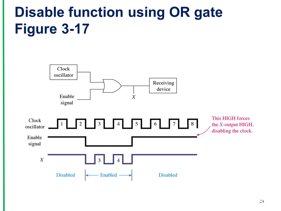 Disable function using OR gate Figure 3-17 24