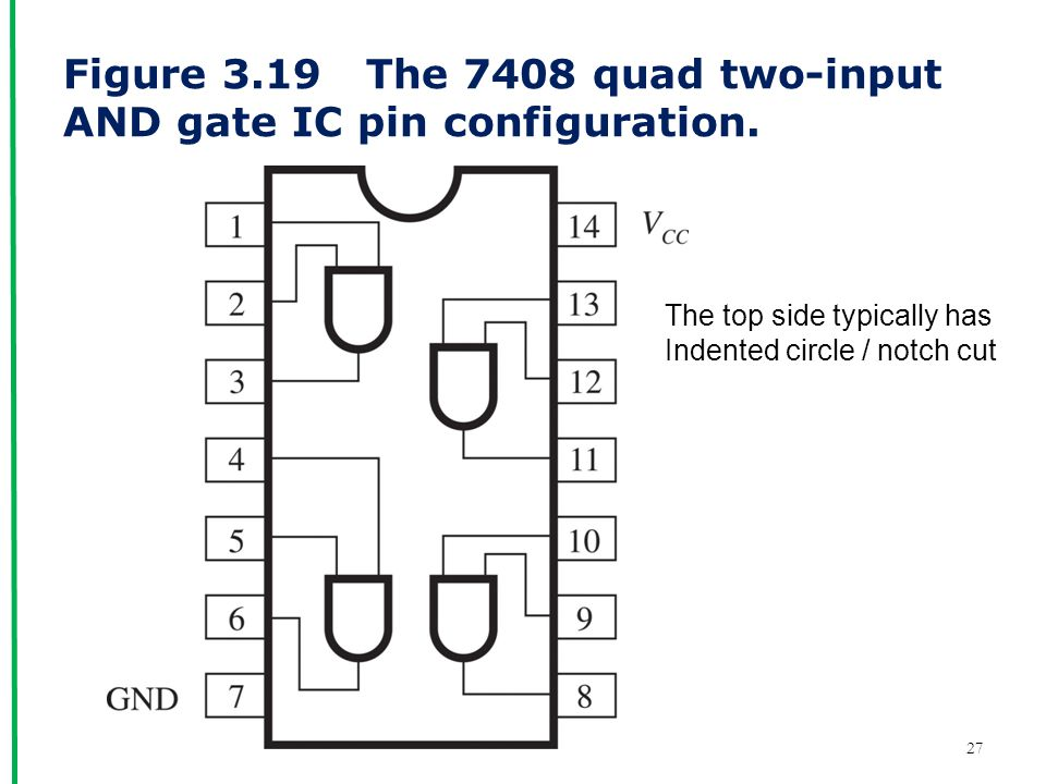 Figure 3.19 The 7408 quad two-input AND gate IC pin configuration.