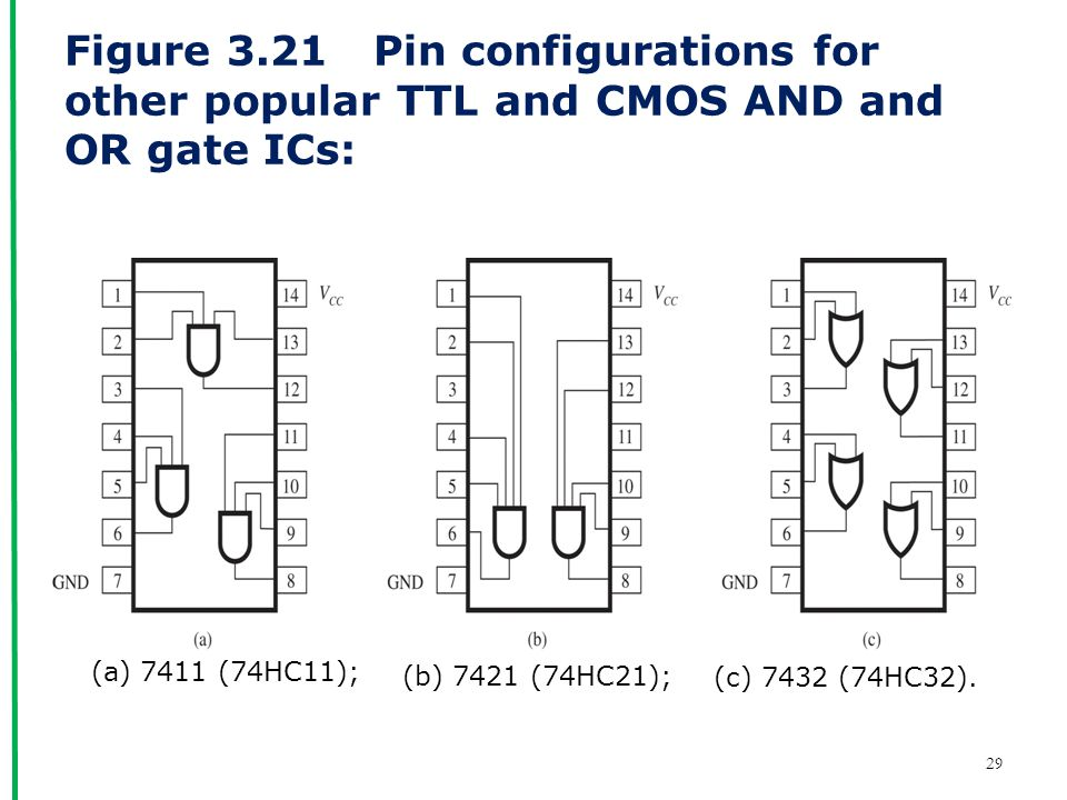 Figure 3.21 Pin configurations for other popular TTL and CMOS AND and OR gate ICs: (a) 7411 (74HC11); (b) 7421 (74HC21); (c) 7432 (74HC32).