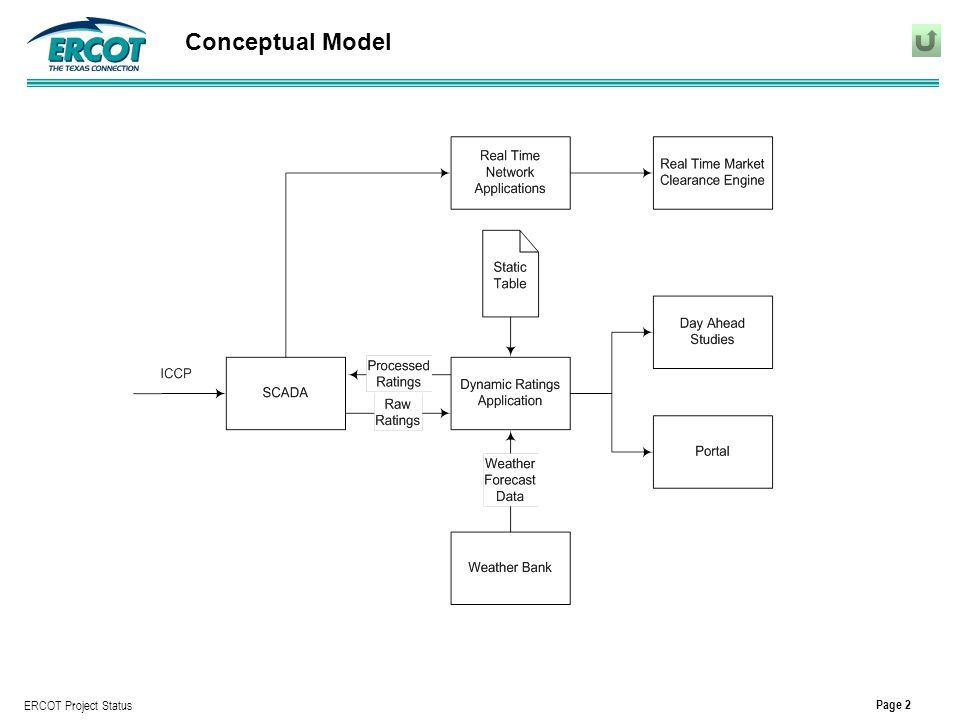 Page 2 ERCOT Project Status Conceptual Model
