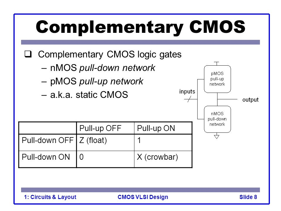 CMOS VLSI Design1: Circuits & LayoutSlide 39 Gate Layout Layout can be very time consuming –Design gates to fit together nicely –Build a library of standard cells Standard cell design methodology –V DD and GND should abut (standard height) –Adjacent gates should satisfy design rules –nMOS at bottom and pMOS at top –All gates include well and substrate contacts