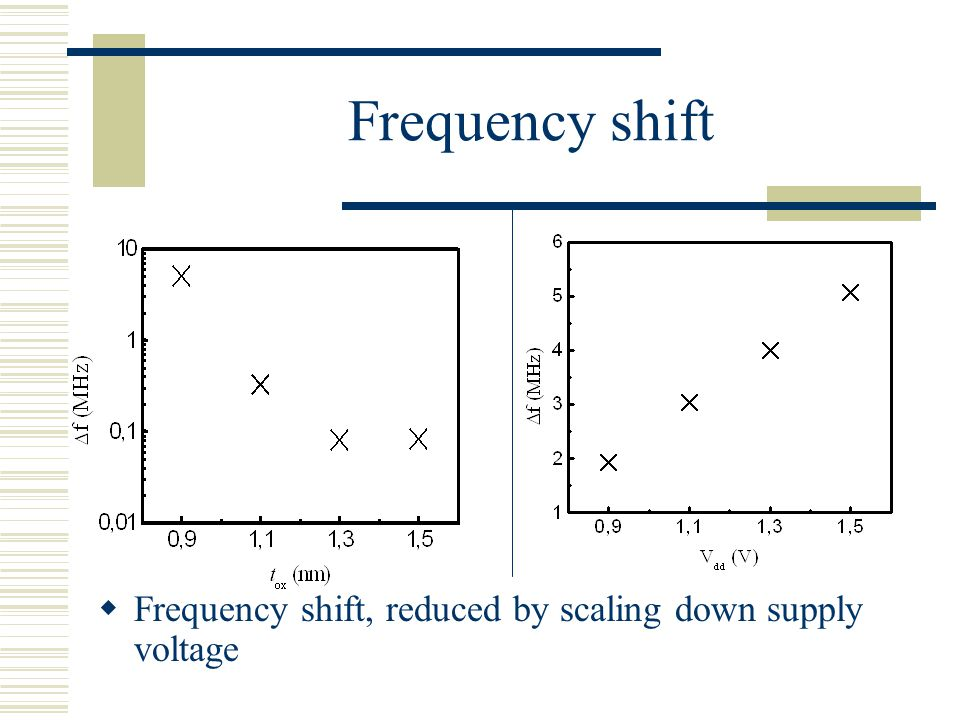 Frequency shift Frequency shift, reduced by scaling down supply voltage