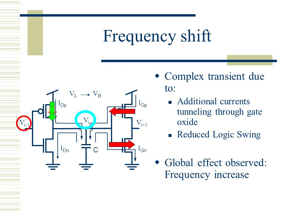 Frequency shift Complex transient due to: Additional currents tunneling through gate oxide Reduced Logic Swing Global effect observed: Frequency incre